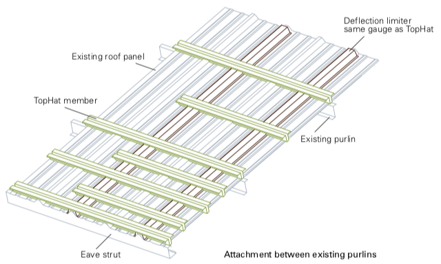 Diagram Showing Attachment Between Existing Purlins